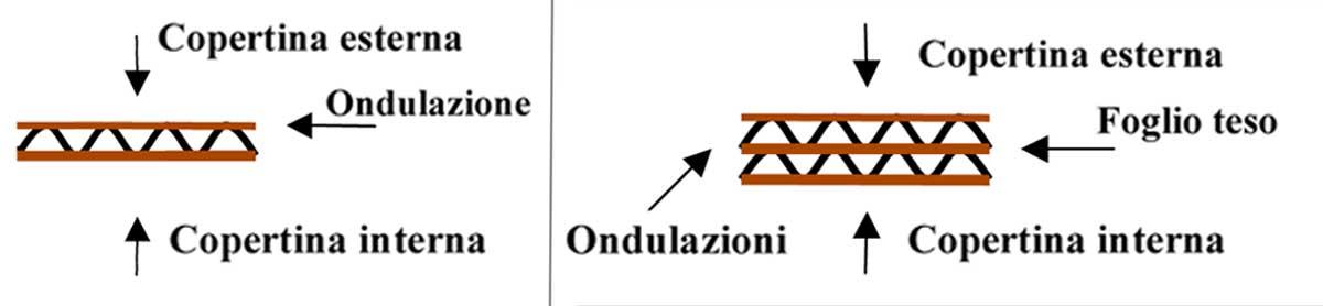 Scatolificio Martinelli Srl: composizione del cartone ondulato